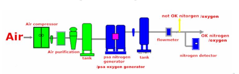 Oxygen Production Plants