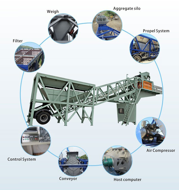 mobile concrete mixer plant