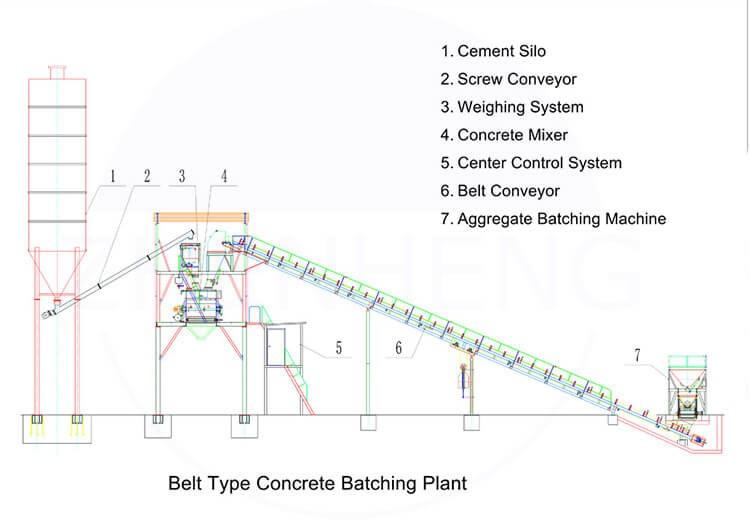 Structure concrete plant