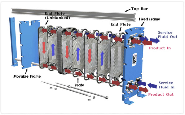 Advantages of Plate Heat Exchangers