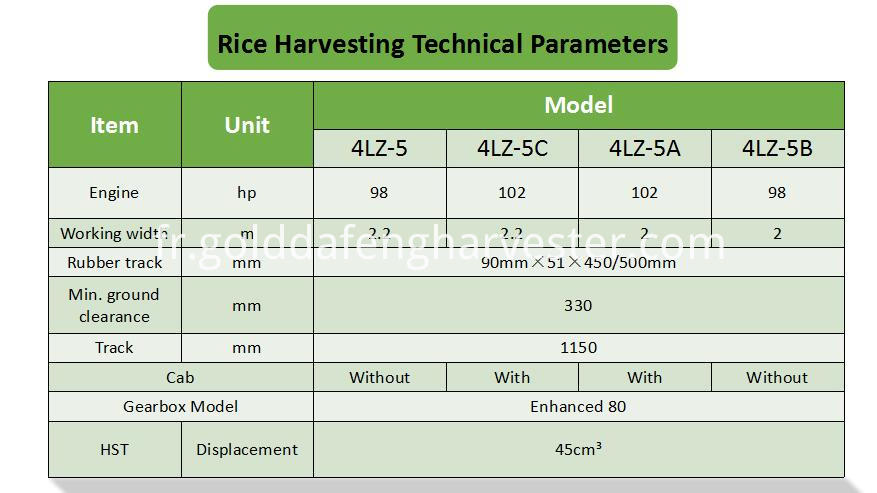 rice harvesting technical parameters