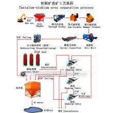 Máquina de minerales de conjunto completo para el proceso de separación de minerales de tantalio y niobio