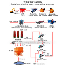 Full Set Mineral Machine for Tantalum-Niobium Ores Separation Process