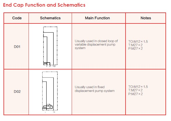 End Cap Function and Schematics