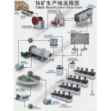Ligne de traitement minéral de minerai de cobalt pour la récupération par virage