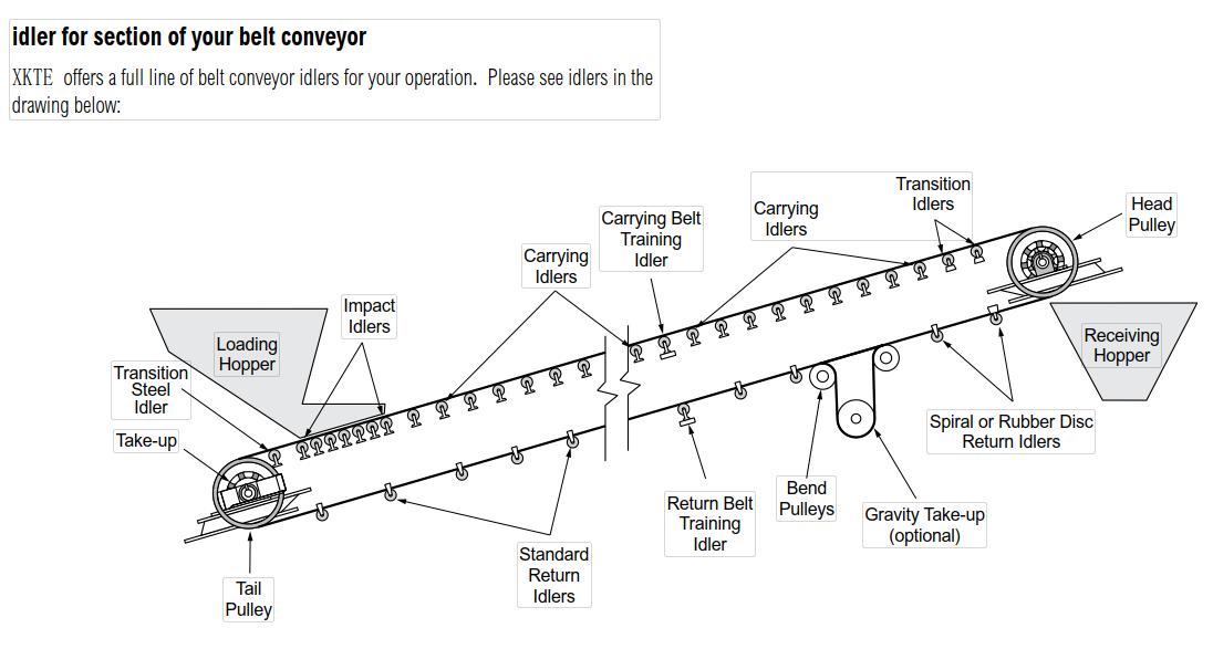 Conveyor idler1