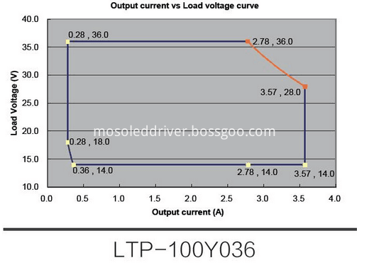 LTP-100Y036 Output current
