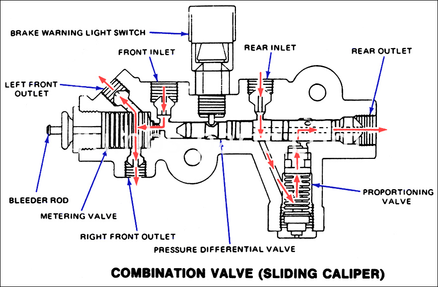 Three Function Combination Valve