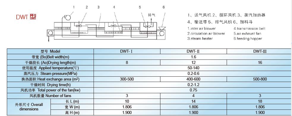 Mesh Belt Technical Data