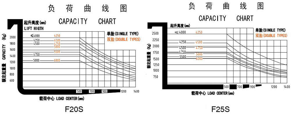 capacity chart of forklift truck F20S F25S