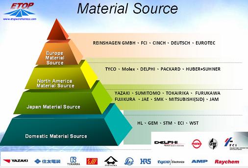 materials source