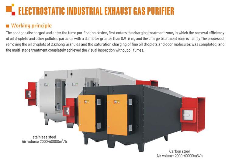 waste gas uv (1)