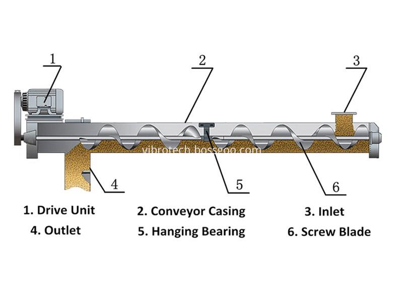 Low Noise Screw Conveyor
