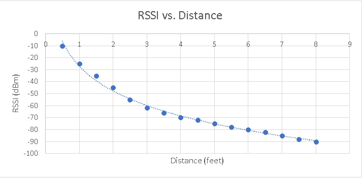 rssi-distance