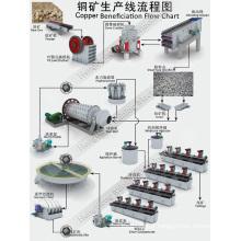 Conjunto completo de equipamentos da linha de produção de beneficiamento de cobre