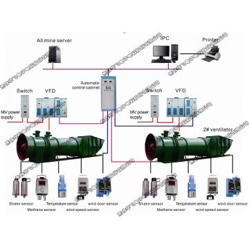 Minen-Hauptlüftersystem