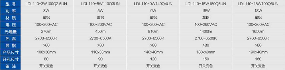 5w-18w led downlight