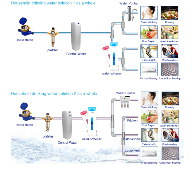 soft water treatment