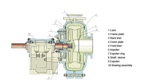 Warman centrifugal pumps