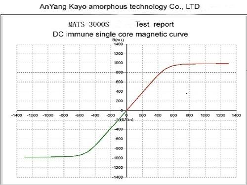 Dc Immune Single Core Magnetic Curve