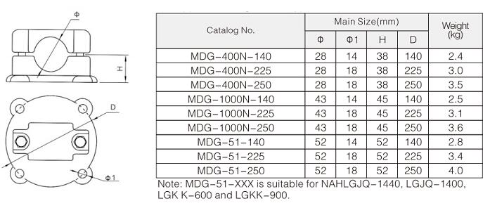 MDG Supports for Single Cable