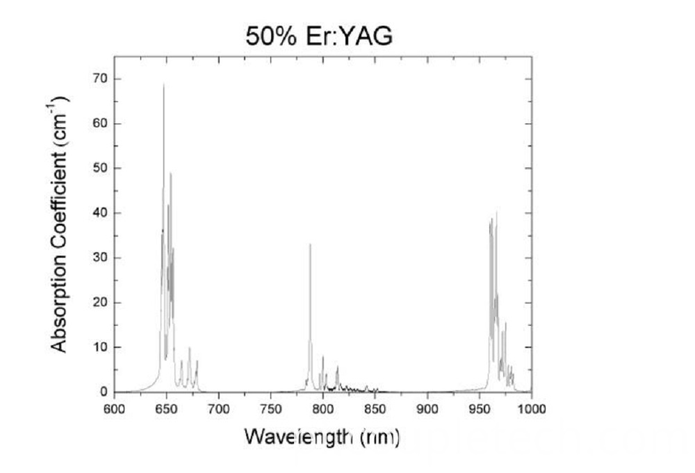 ErYAG Wavelength 1