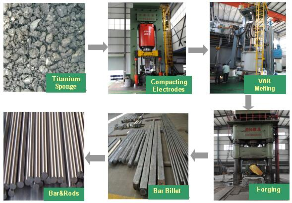 titanium bar process