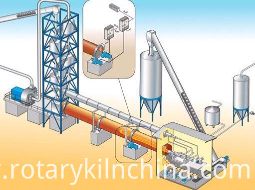 rotary coal calcination kiln