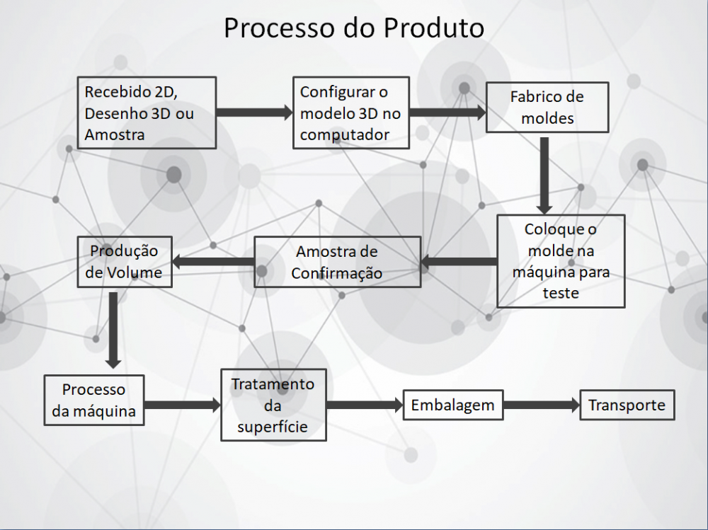 Portugal Product Process