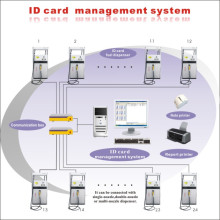 ID Card Gas Station Management System