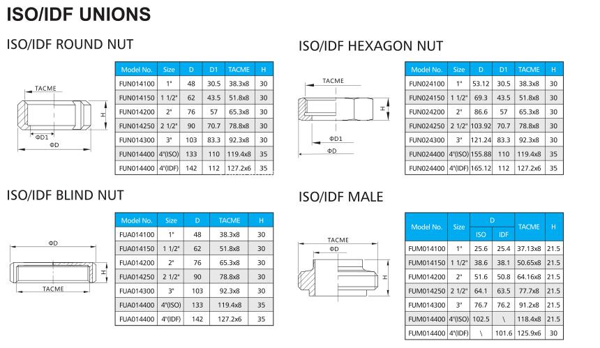 ISO-UNION1