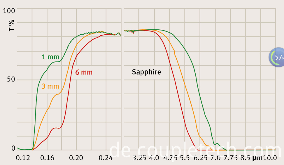 Transmission curve of Sapphire