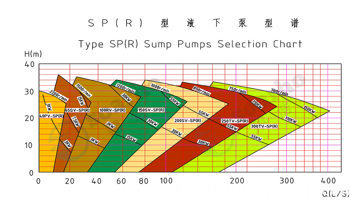 Vertical Centrifugal Slurry Pump