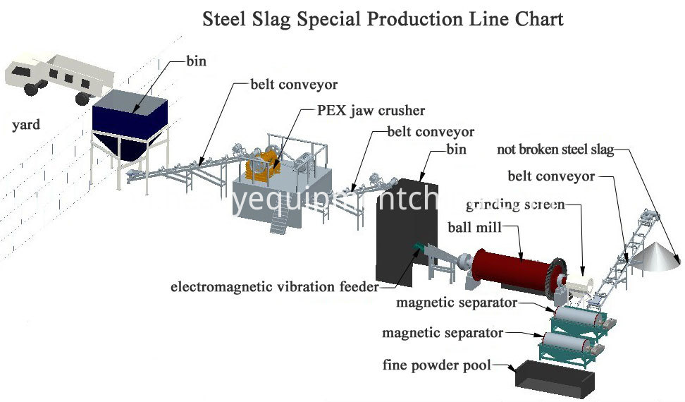 Dry Magnetic Separation Iron Ore