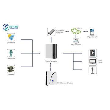 UFO Powerwall LiFePO4 Batterie + Solar Wechselrichter