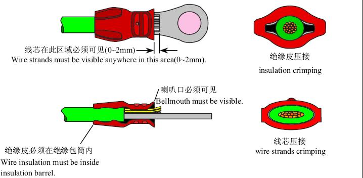 e8c8203b35a59615a3e5bd48f1 crimping standard and defect