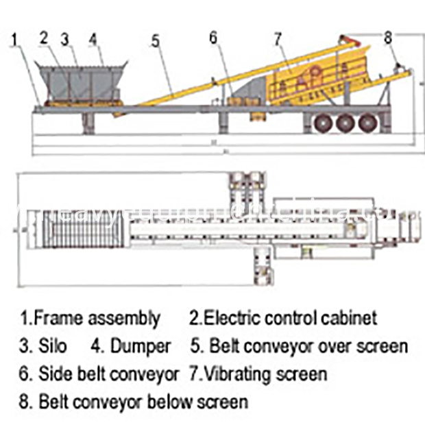 Portable Screening Plant For Sale