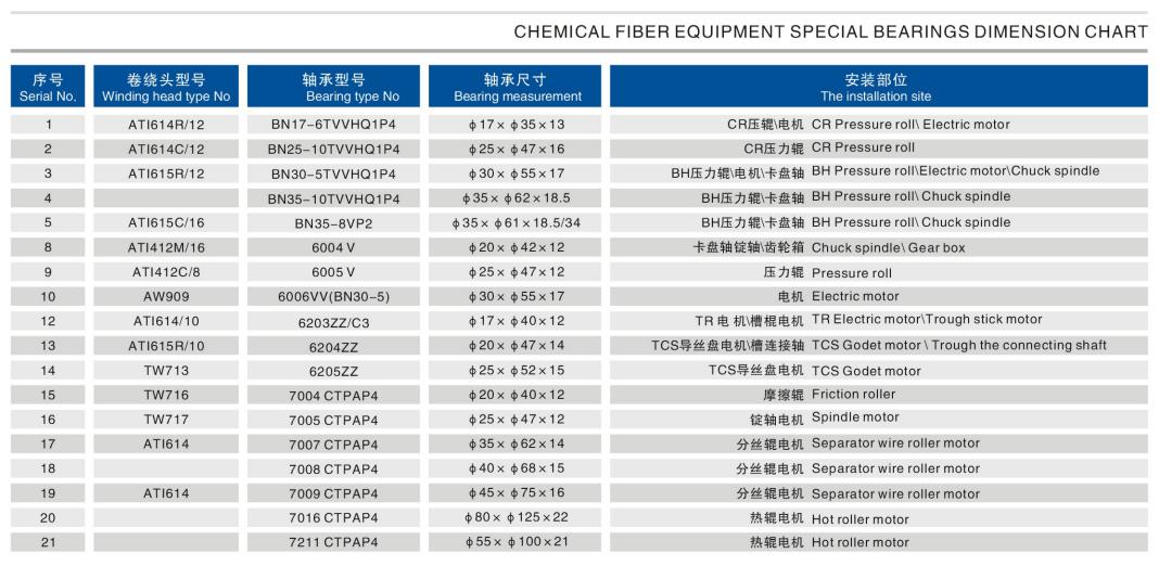 Chemical Fiber Bearings Dimension Chart