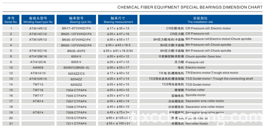 Chemical Fiber Bearings Dimension Chart