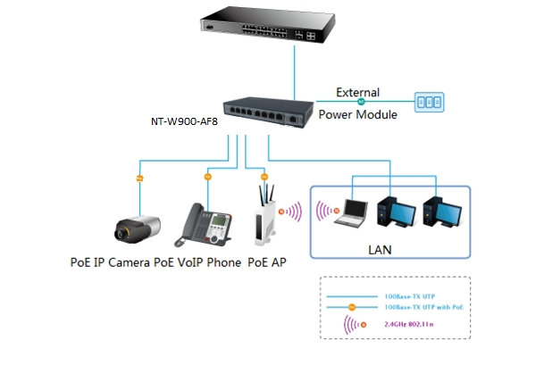 8 ports ethernet POE switch