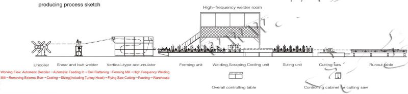 working process of steel pipe machine