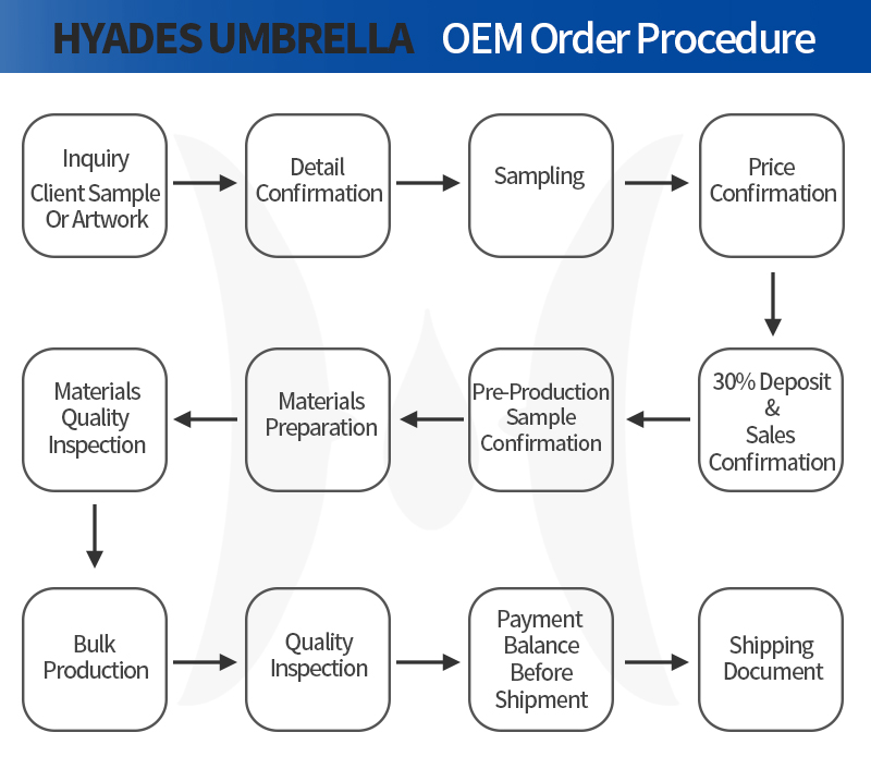 OEM Sales Procedure