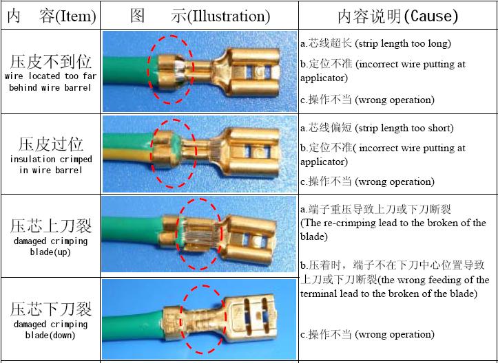 d024437e578005ed8977d0c0c5 crimping standard and defect