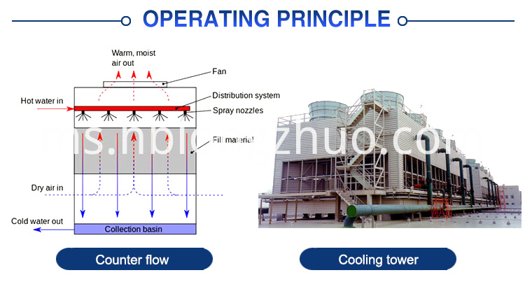 counter flow liangchi PVC cooling tower fill