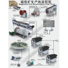 Best Quality Coal Mine Maschine für Kohle Transport