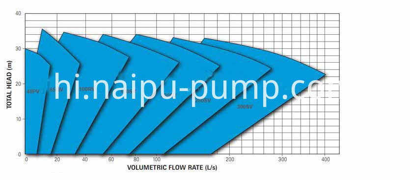 Vertical slurry pump curves 02