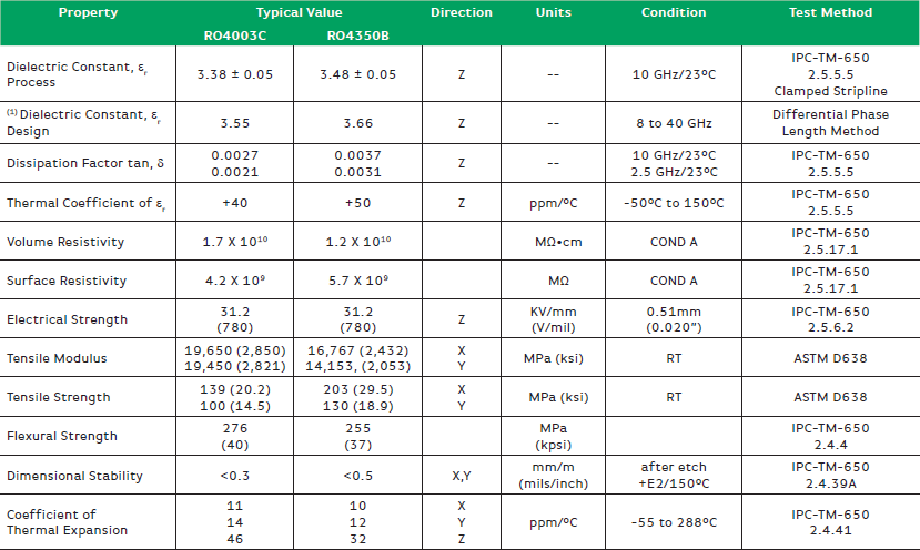 High Frequency PCB Materials-Rogers