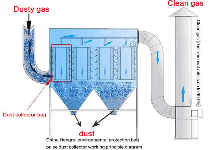 Working principle diagram of pulse bag filter