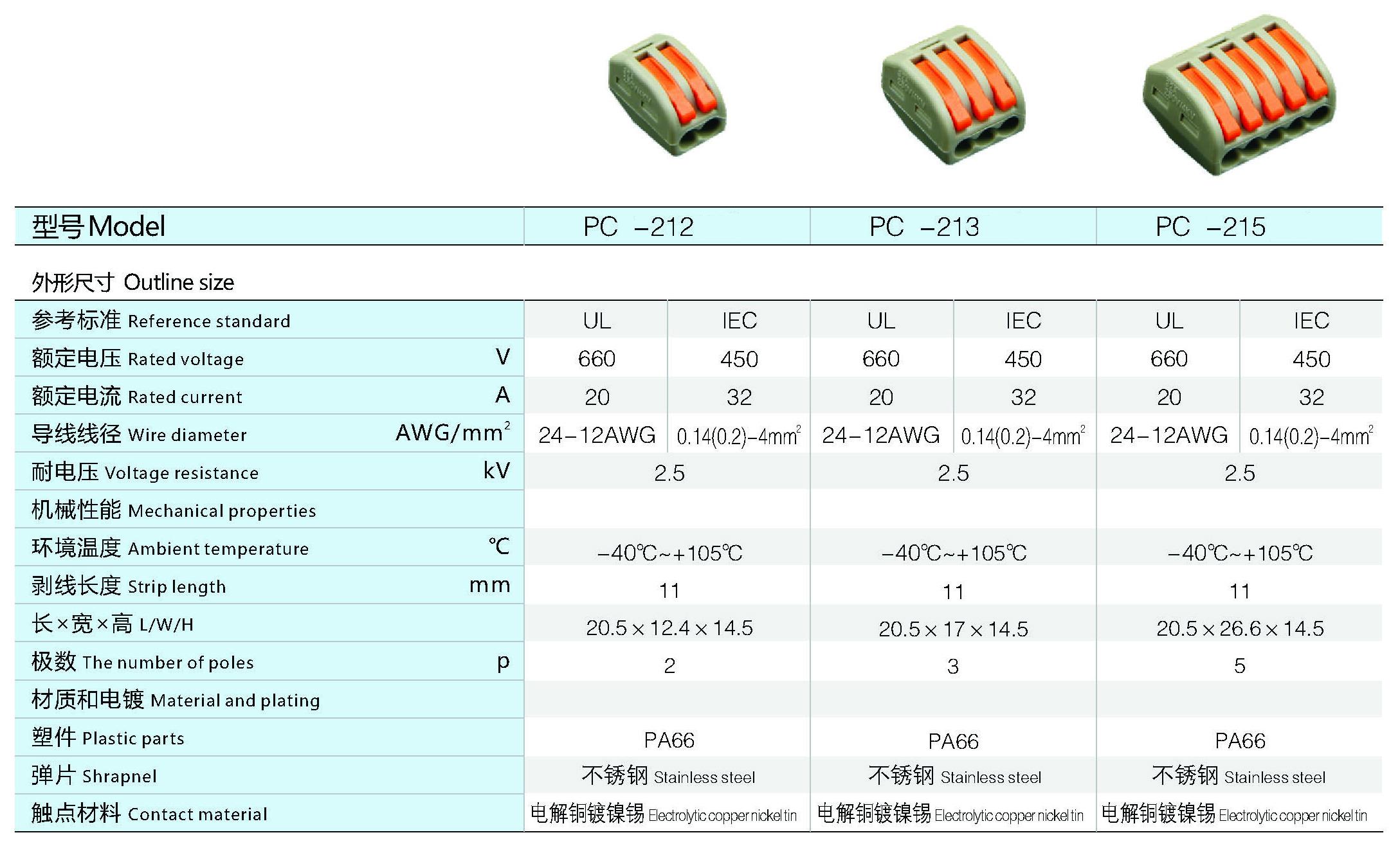 Parameter of Terminal Connector Block
