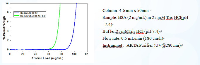 Cation Exchange Column